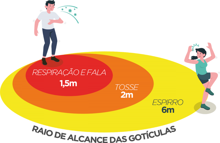 COVID-RaioAlcance